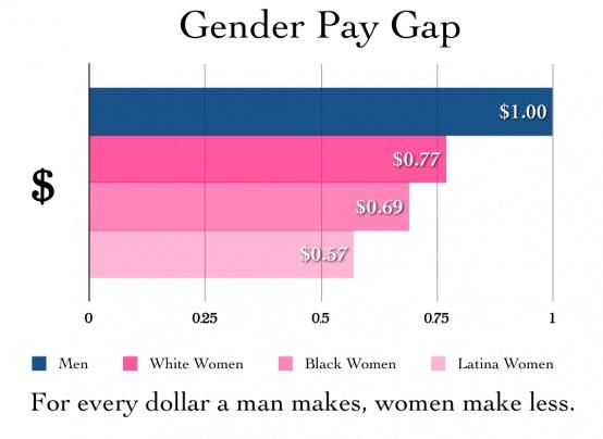 Gender Equality: Pay Gap